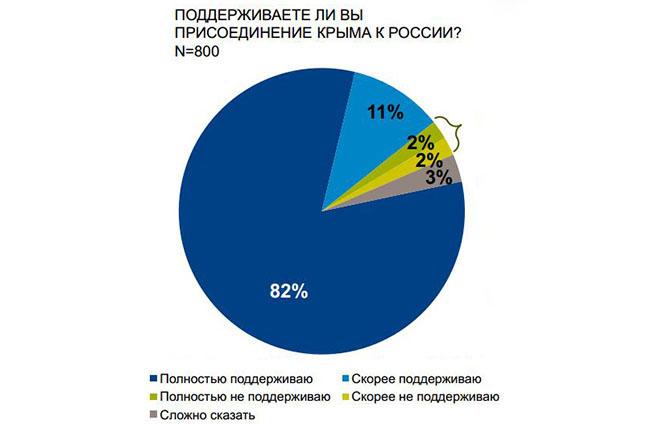 Немецкий опрос опровергает украинские и западные мифы о настроениях крымчан